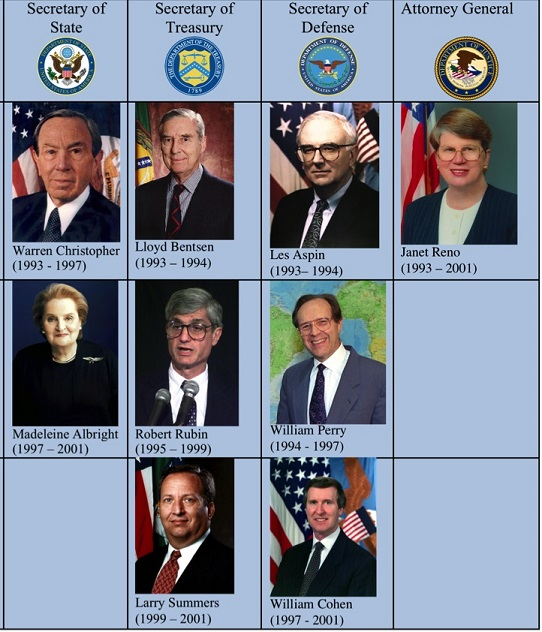 Clinton Cabinet Members Actions And Issues